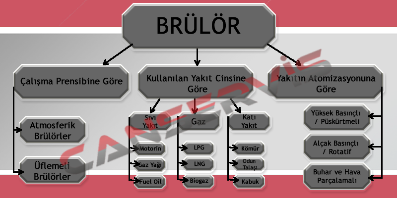 Brülör Çeşitleri